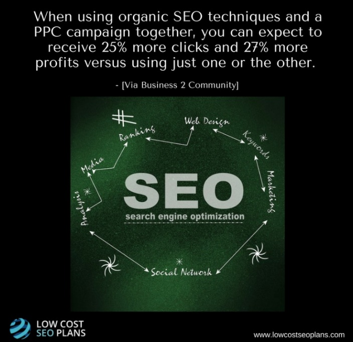 More click in combining SEO techniques